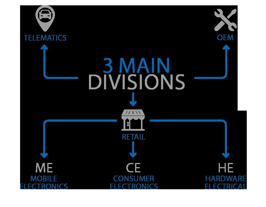 3-main-divisions-700